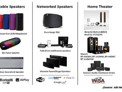 ABI Research Anticipates Wireless and Multiroom Speaker Market to Surpass 90 Million Unit Shipments by 2020