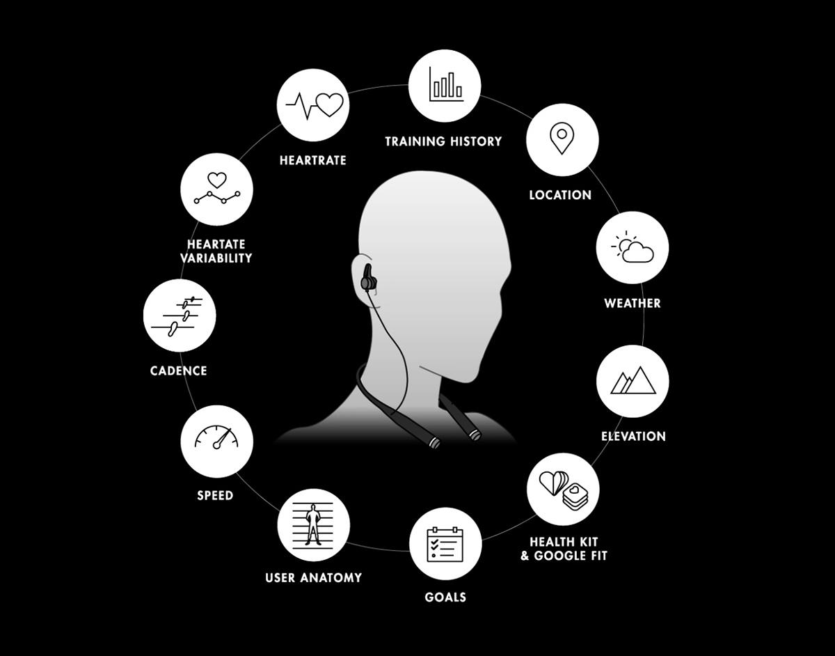 Meet Vi - the World's First AI Personal Trainer in Harmon Kardon HR Headphones