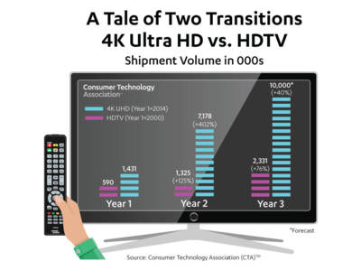 4K UHD TV Display Sales to Grow 40 Percent as 4K Ecosystem Expands Three Times Faster than HDTV