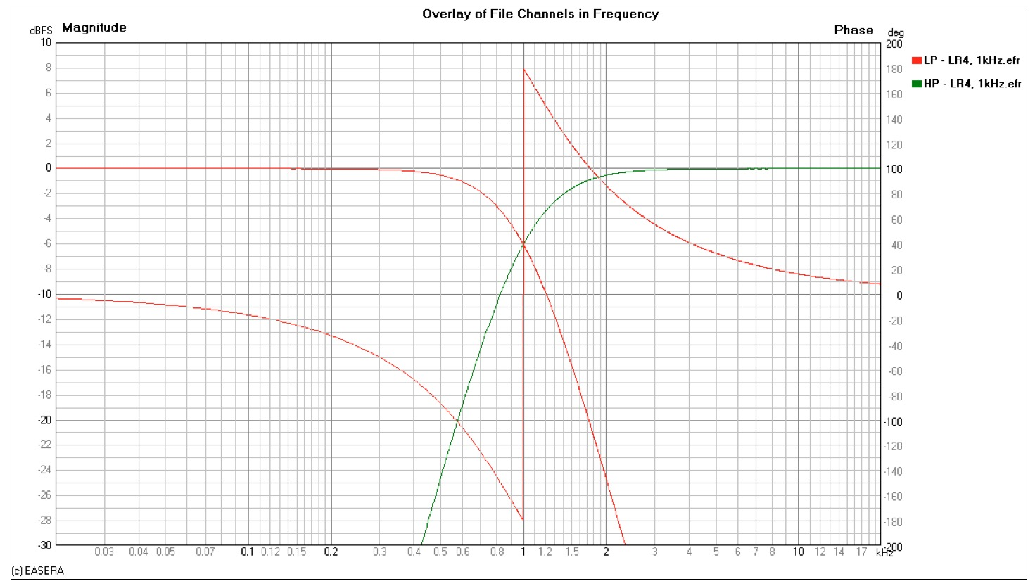 Bessel Low Pass Filter Design For Dds All Curve Wa0uwh Filters