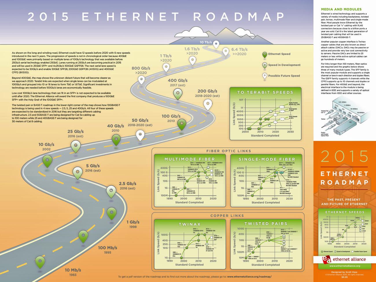 Ethernet Alliance Unveils 2015 Ethernet Roadmap With Diverse Range – Application Road Map