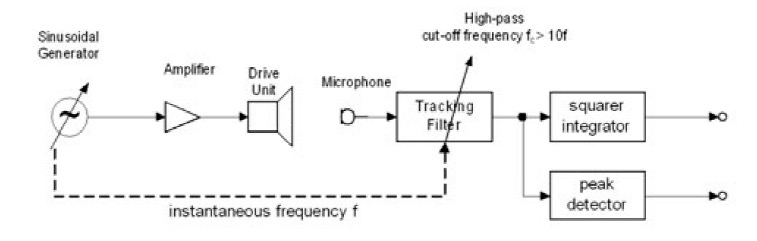 high pitch distortion perception Large frequency values result in 'high' pitch while theories of pitch perception attempts to explain virtual pitch in terms of intermodulation distortion.
