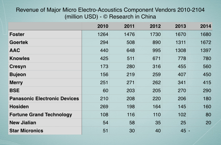 """micro analysis tablet industry Global computer hardware manufacturing - global  """"the industry analysis  ibisworld's global computer hardware manufacturing global market research."""