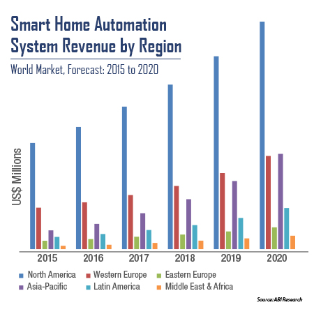 global smart thermostats market size share Idc's worldwide quarterly smart home device tracker is built on the  this  tracker provides total market size and vendor share for the following technology  areas  product category: lighting home monitoring/safety thermostat other.